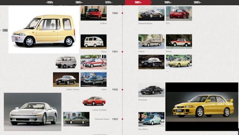 Mitsubishi History Timeline Highlights
