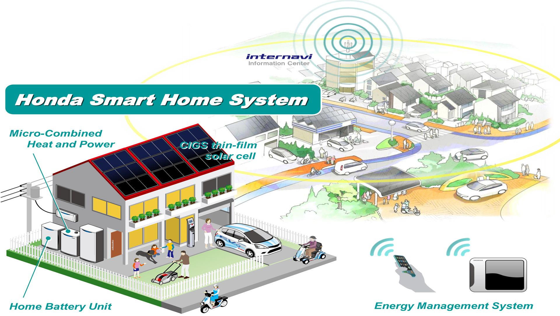 Smart Home Systeme honda unveils demonstration test house that features honda smart