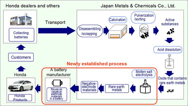 Honda Established World's First Process to Reuse Rare Earth Metals