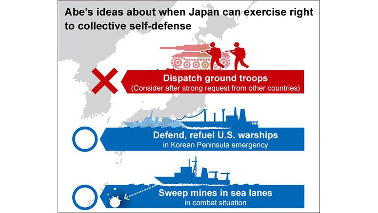 Japan to limit collective self-defense to its territory, high seas