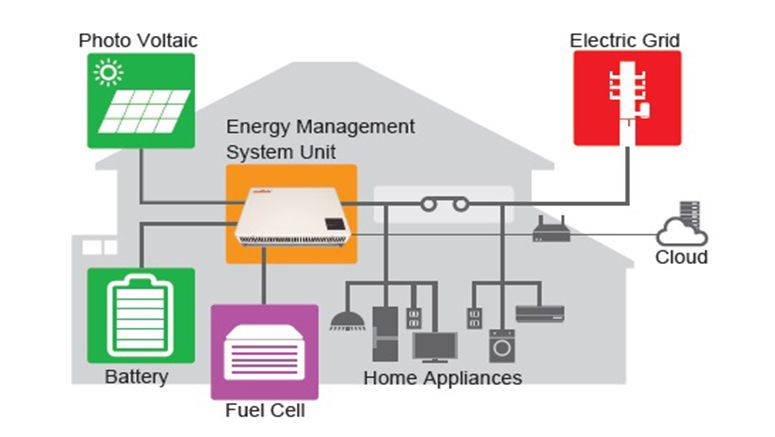 home energy management system thesis