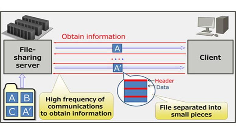 Fujitsu Laboratories Develops Data Transfer Technology that Increases Speed of Remote File Access
