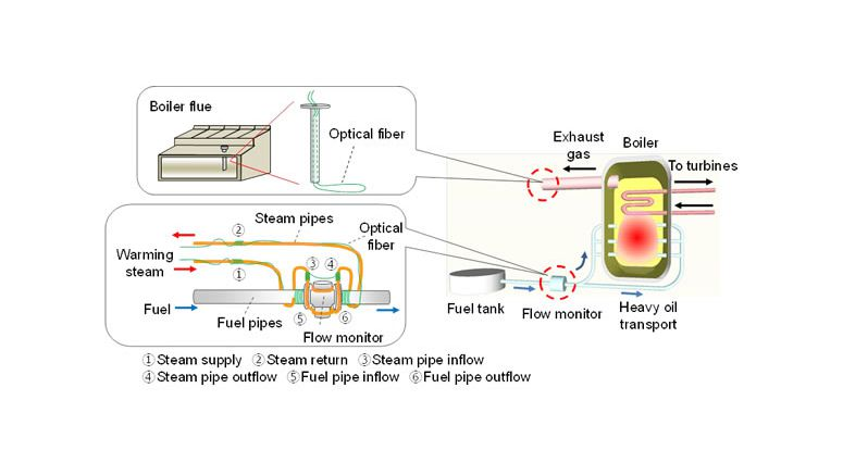 Fujitsu Conducts Field Trial of Anomaly Detection System Using Optical Fiber Technology for Thermal Power Stations