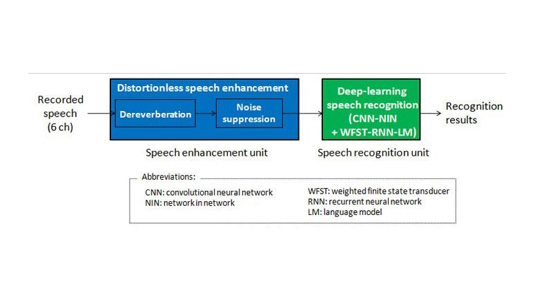 NTT developed speech recognition system achieves the highest recognition accuracy at CHiME-3