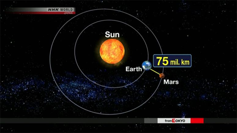 Mars at closest point to Earth since 2005