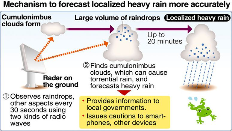 Radar aims for fast rain forecasts for 2020 Games