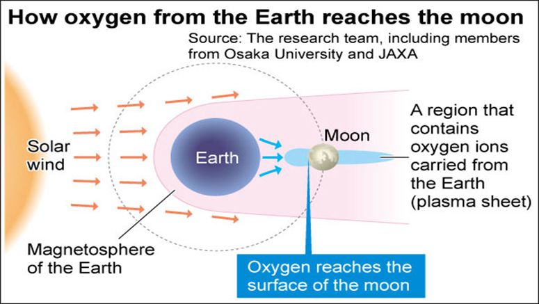 JAXA lunar orbiter confirms Earth's oxygen lands on moon