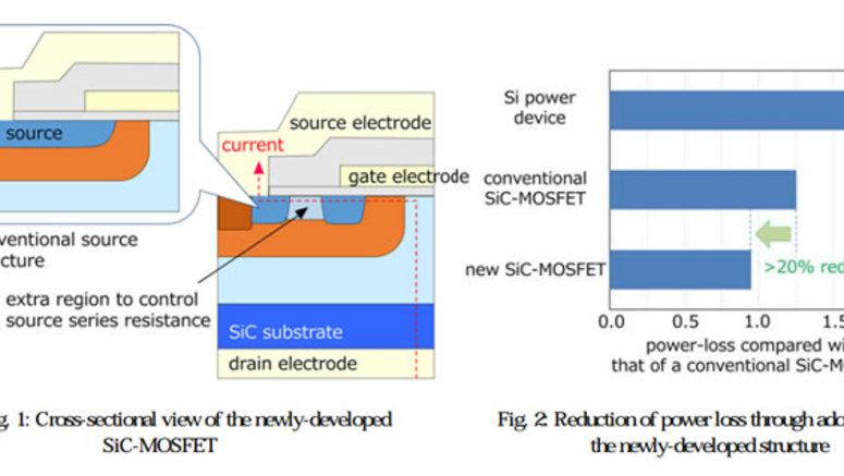 Mitsubishi Electric Develops World's Highest Power Efficiency SiC Power Device - Fareastgizmos