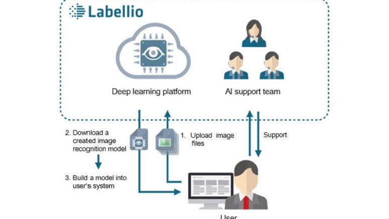 Kyocera enhances its AI-based Online Image Classifying Service Labellio with Higher Capacity for Big Data - Fareastgizmos