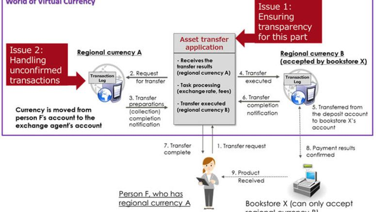 Fujitsu develops security technology that safely and easily execute exchanges and payments in different virtual currencies - Fareastgizmos