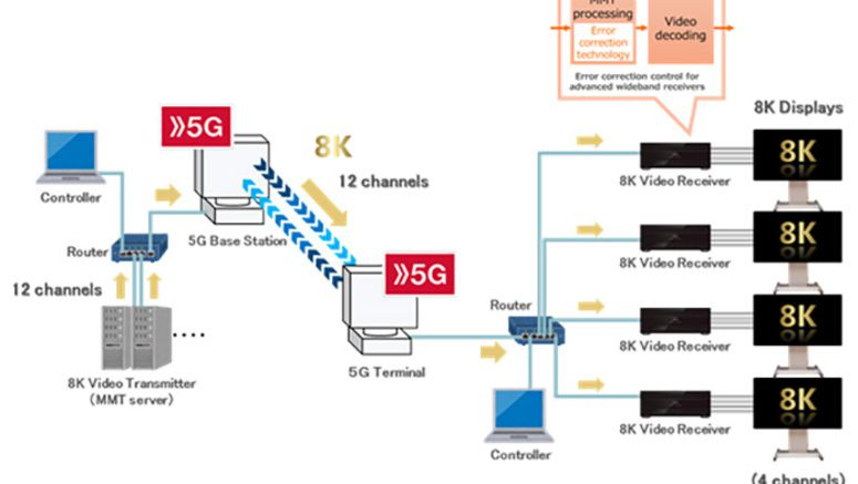 DOCOMO Achieves 12-Channel MMT Transmission of 8K Video using 5G Mobile Technology - Fareastgizmos