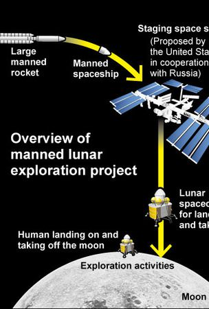 Japan to offer technical boost for manned moon mission