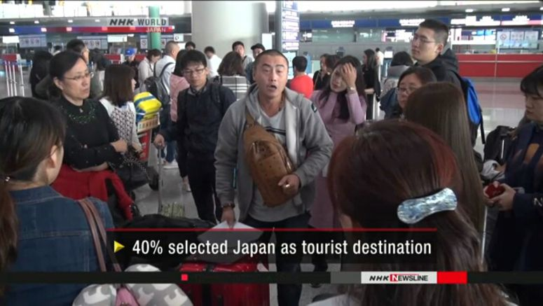 Japan most popular tourist destination for Chinese