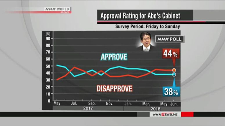 Cabinet approval rate unchanged at 38%