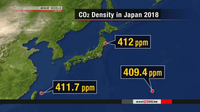 CO2 density in Japan rises again in 2018