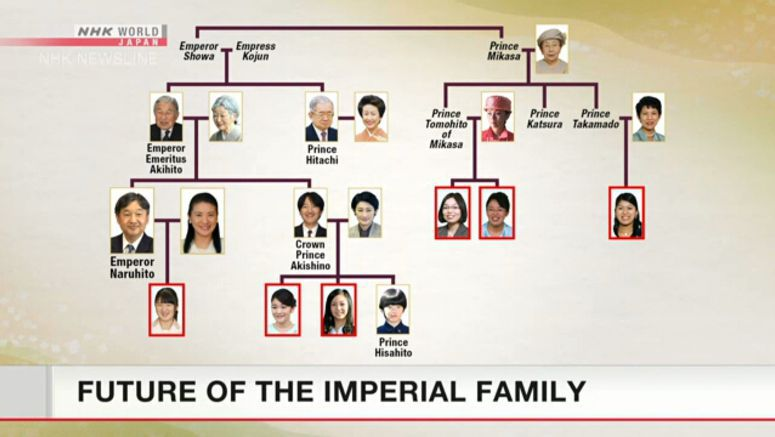 Future of the Imperial family