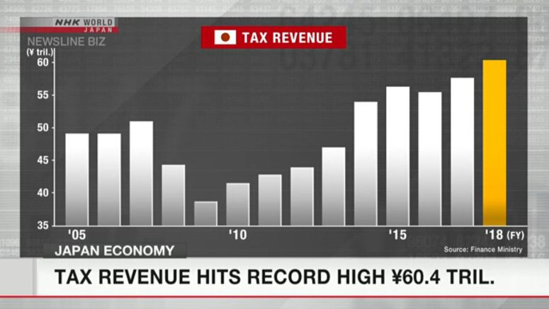 Tax revenue hits record high of \60.4 tril.
