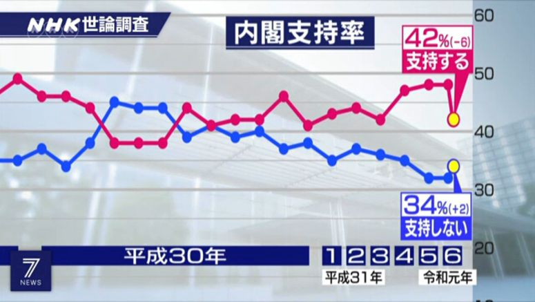 NHK poll: Cabinet approval rating at 42%