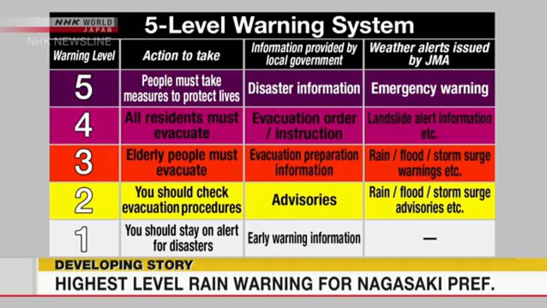 What is an emergency rain warning?