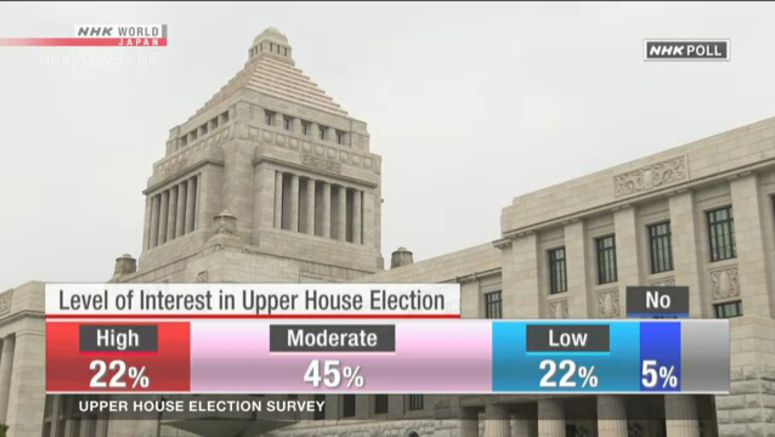 NHK poll: 57% will definitely vote or have already