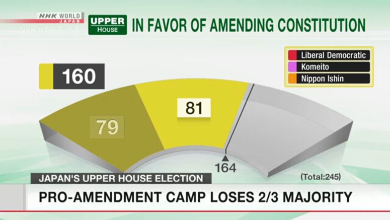 Pro-amendment camp loses 2/3 majority