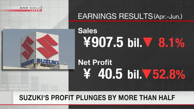 Suzuki quarterly profit plunges by more than half