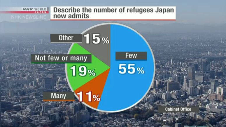 Japan poll shows reluctance to accept refugees