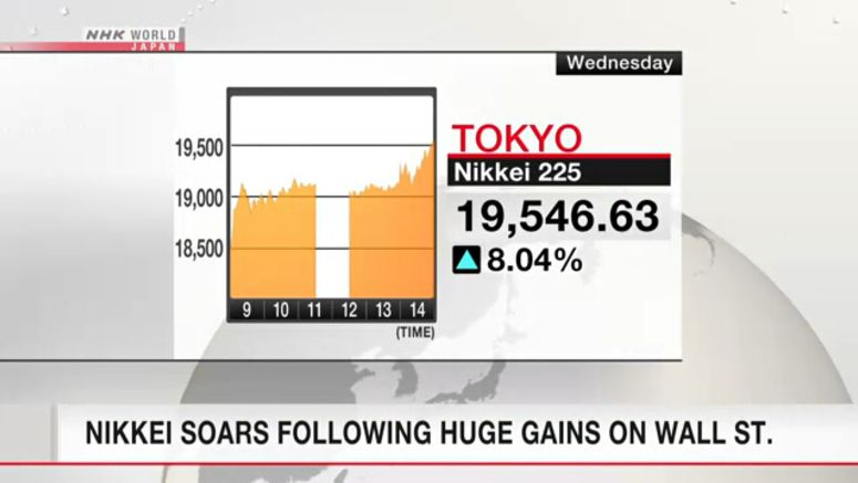 Nikkei soars after huge Wall St. gains