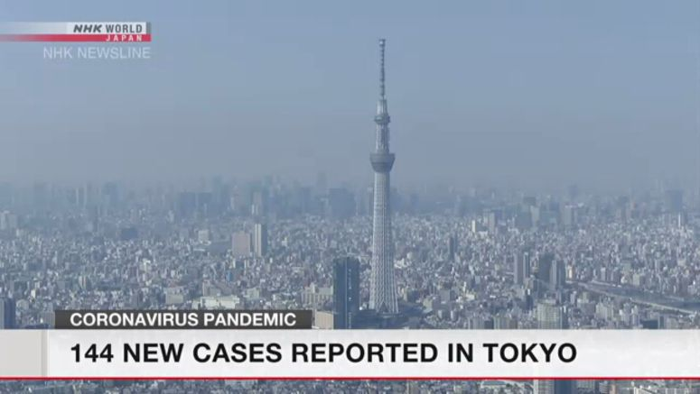 144 new cases reported in Tokyo