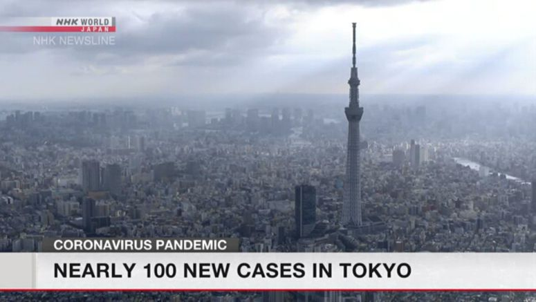 Record 97 new cases confirmed in Tokyo