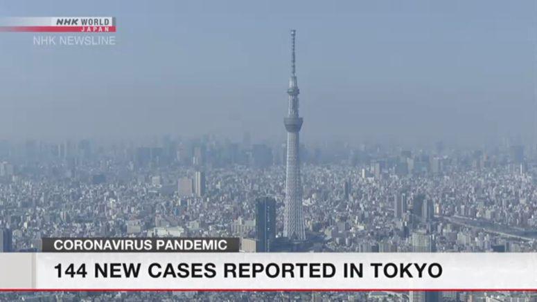 Tokyo confirms 144 new cases