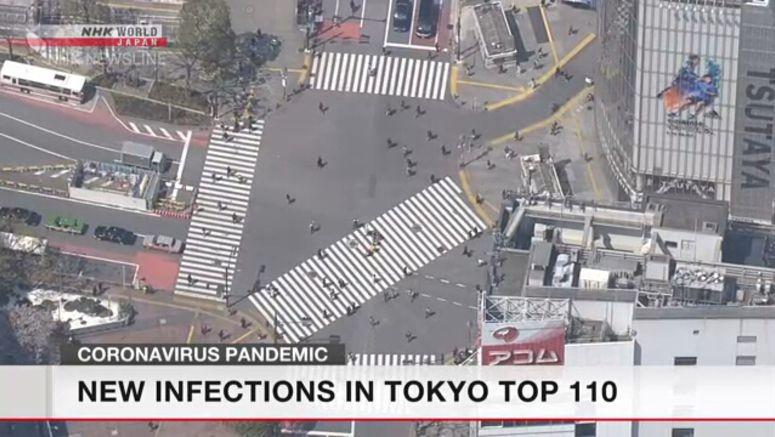 Coronavirus cases in Tokyo top 110