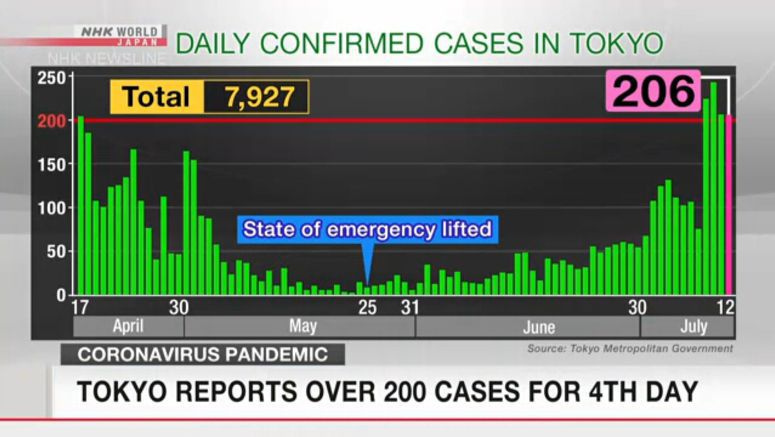 Tokyo reports over 200 cases for 4th day