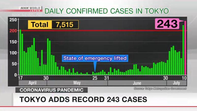Japan reports more than 400 new coronavirus cases