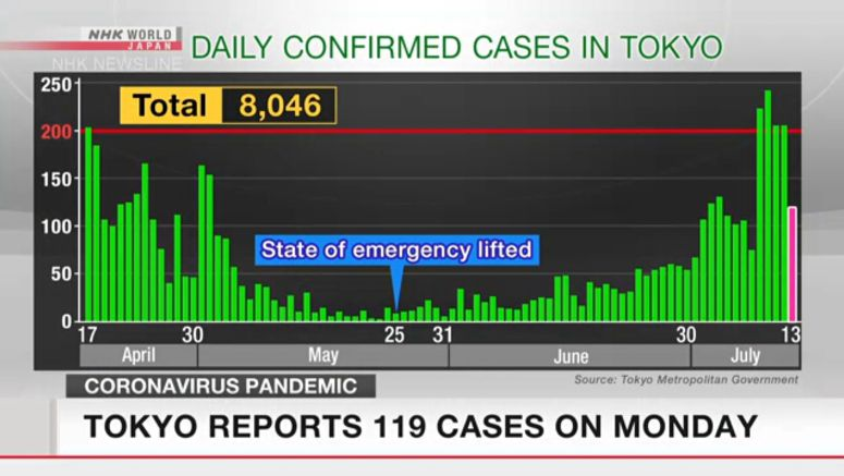 Tokyo confirms 119 cases on Monday