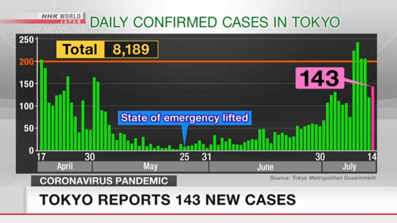 Tokyo confirms 143 new cases on Tuesday