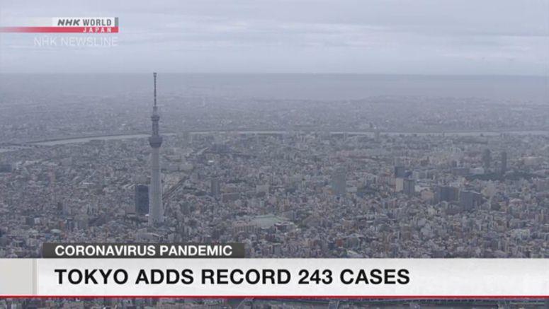 Tokyo adds record 243 coronavirus cases
