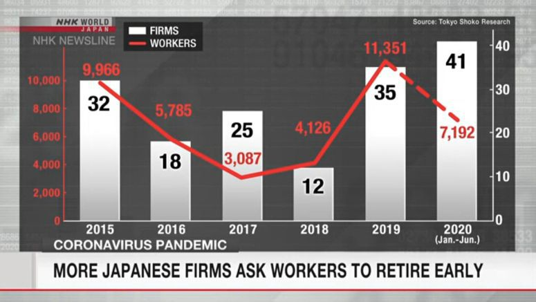 More Japanese firms ask workers to retire early