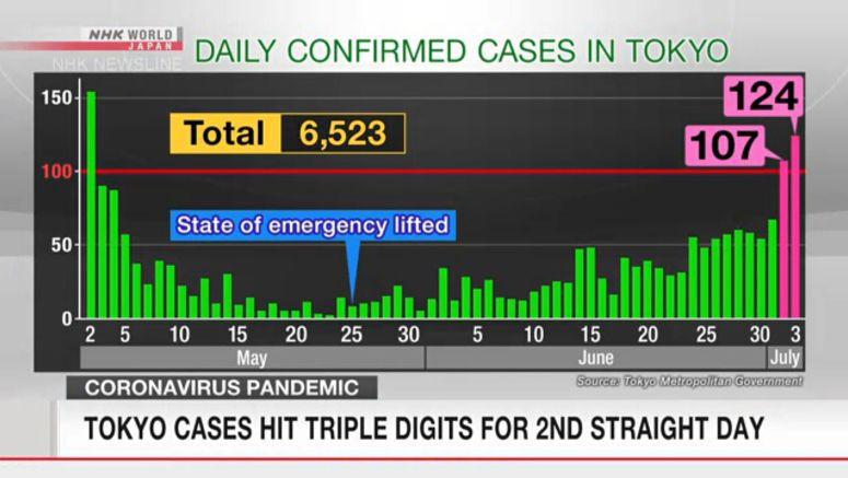 124 new coronavirus cases in Tokyo
