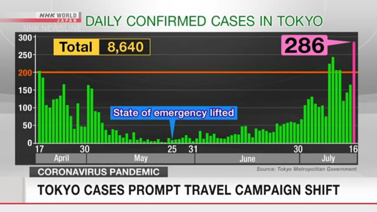 Tokyo cases prompt travel campaign shift