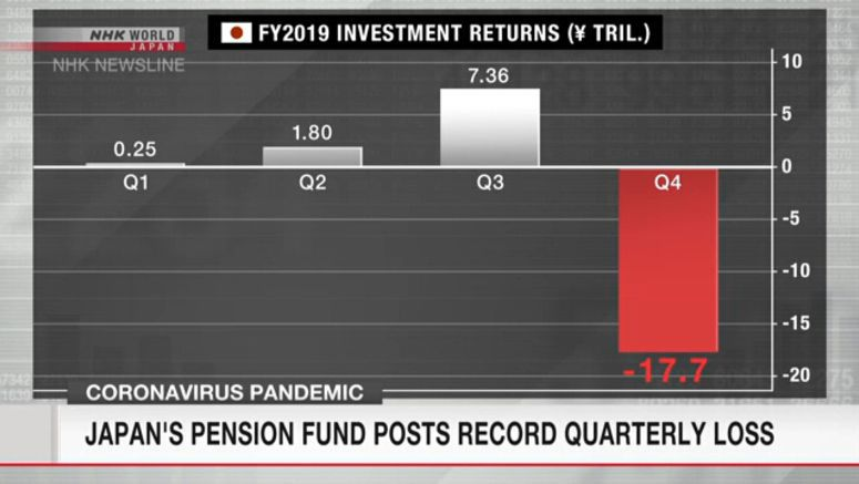 Japan's pension investments take record loss