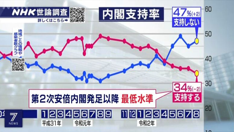 NHK poll: Cabinet approval rate falls to 34%