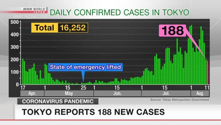 Tokyo reports 188 new coronavirus cases