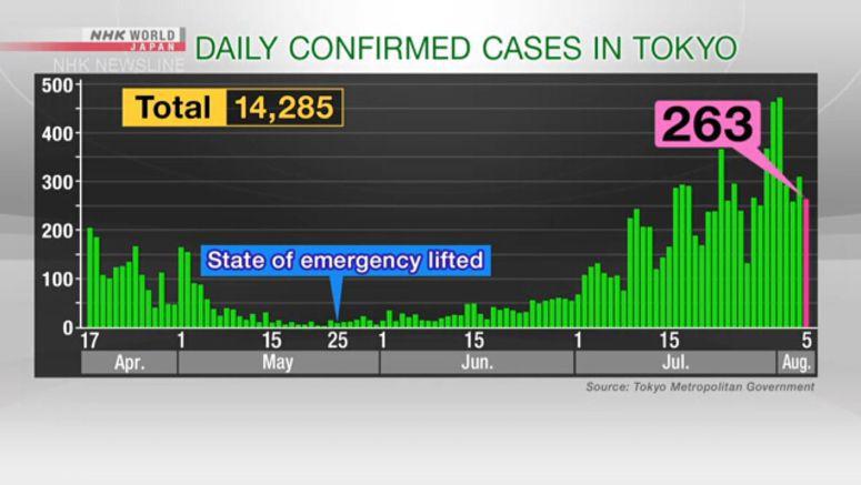 Tokyo confirms 263 new cases