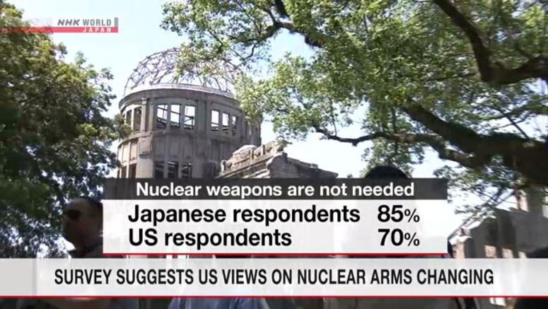 70% of US youth see no need for nuclear arms