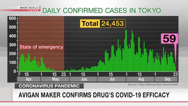 Tokyo confirms 59 new cases of coronavirus