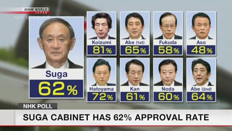 NHK poll: Suga Cabinet approval rate at 62%
