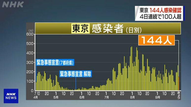 Tokyo confirms 144 new cases of coronavirus