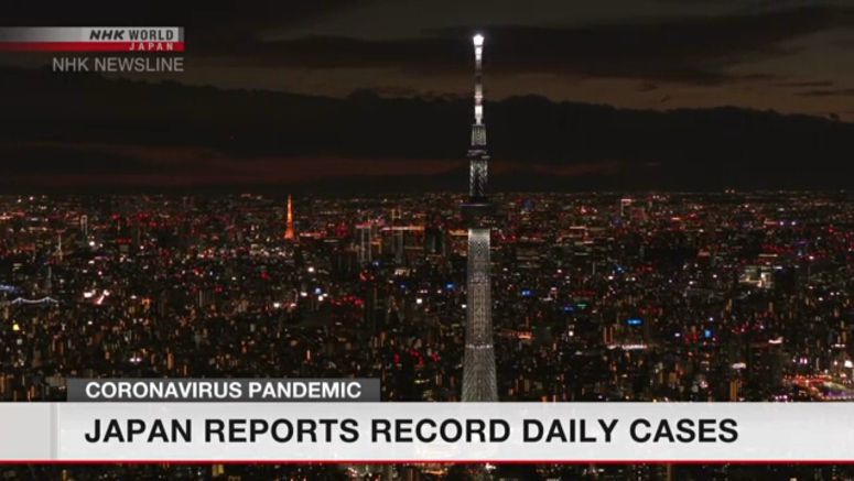 Record 2,684 new cases found in Japan