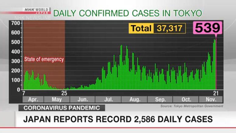Covid-19 cases in Japan mark new record, 12 dead
